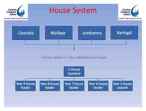 House System Flow Chart